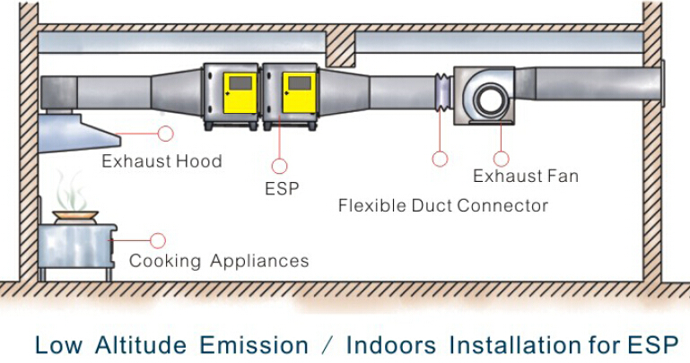 Fume Exhaust System
